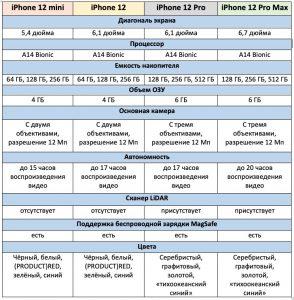 таблица со сравнением Айфонов 12